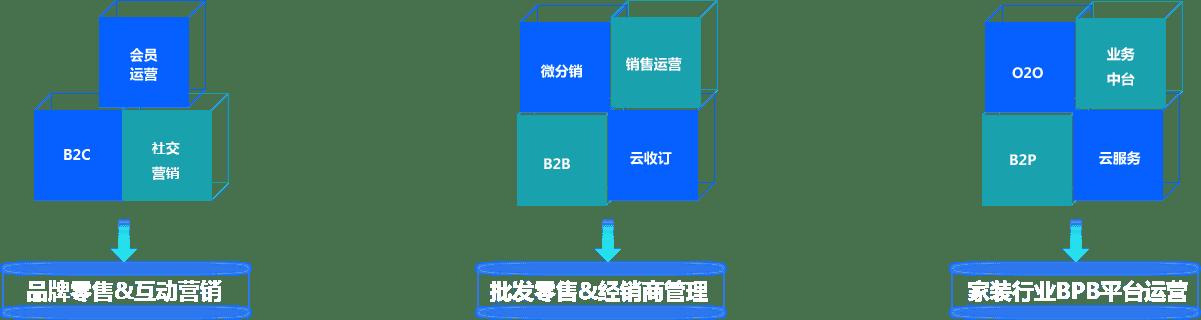 oneX 多行业互联网数字化业务场景支持