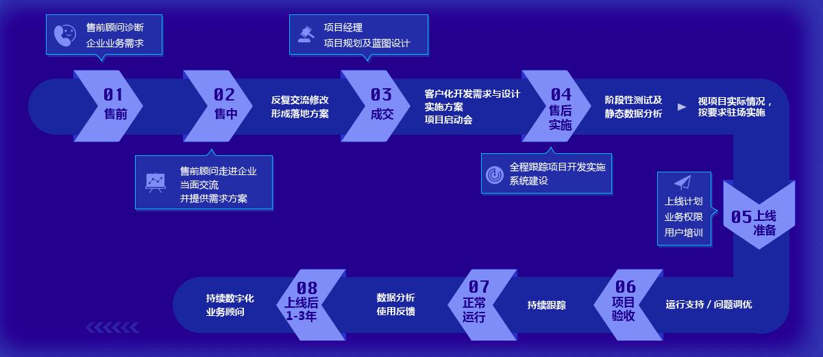 oneX優質服務支撐體系