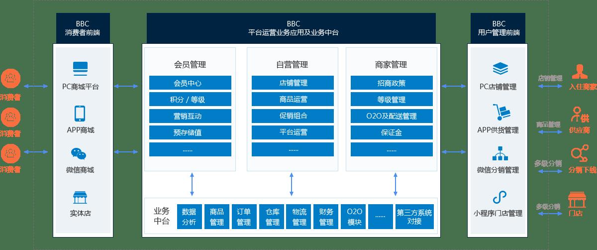 電商交易生態圖