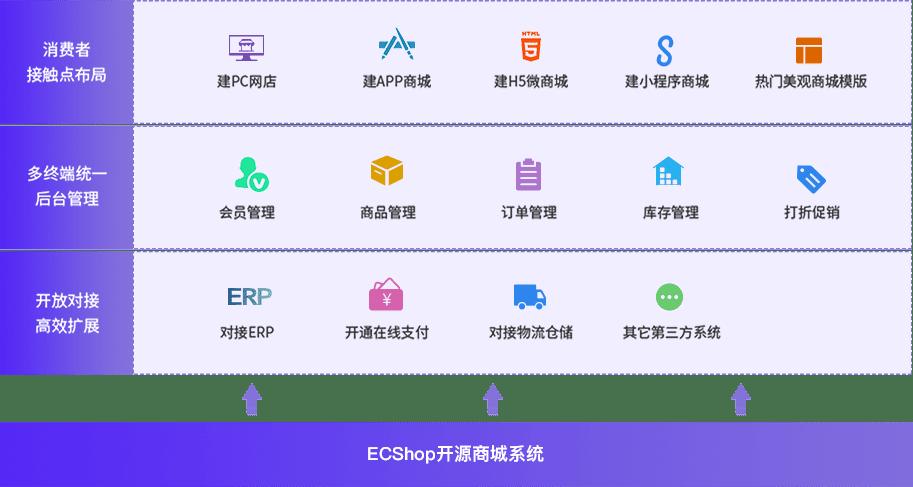 ECShop4.0開源商城系統